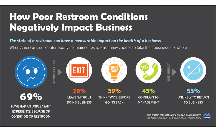 How Poor Restroom Conditions Negatively Impact Businesses
