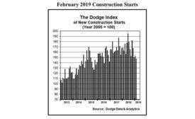 February 2019 Construction Starts.