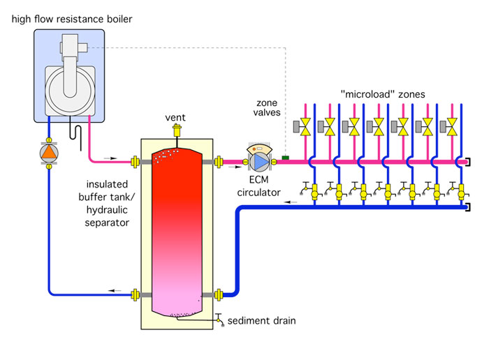 Terms In A Hot Water Heating System And Help Needed On